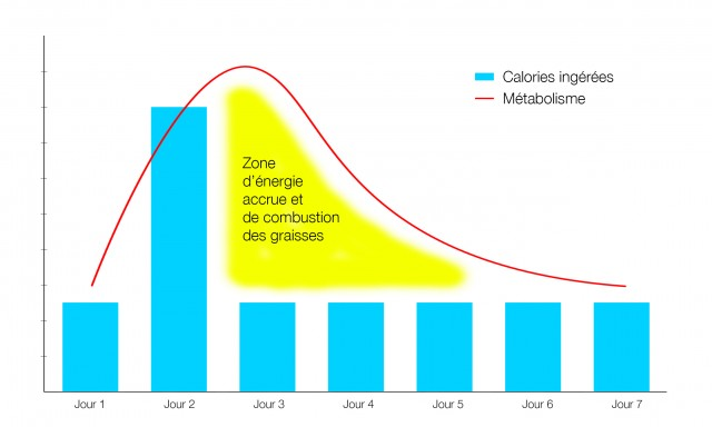 graphe-metabolisme